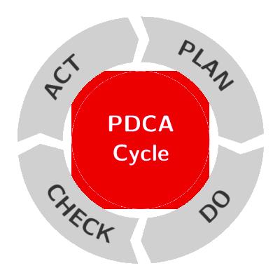 Consultanta 5S PDCA Cycle Academia Industriala