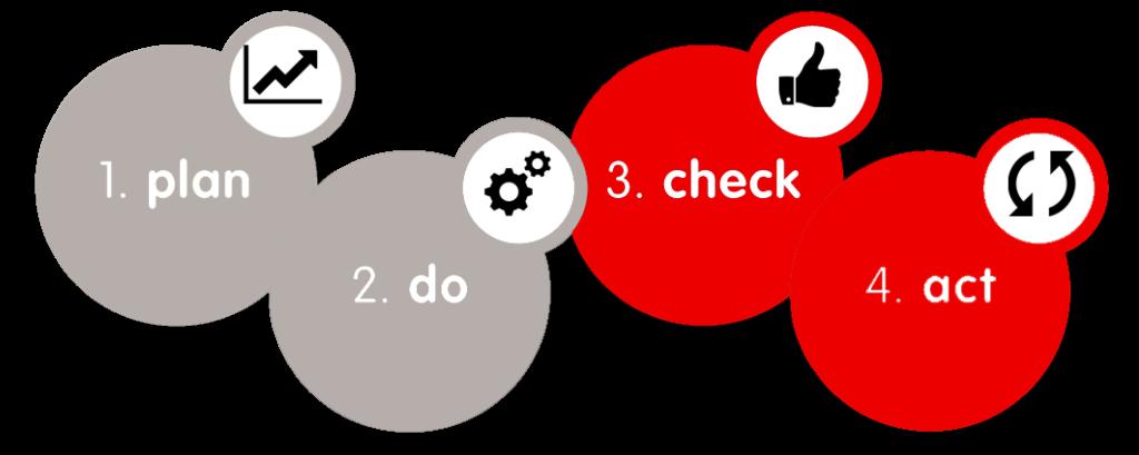 Consultanta 5S Diagrama PDCA Academia Industriala